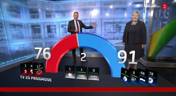 Conservatives declare victory in Norwegian election